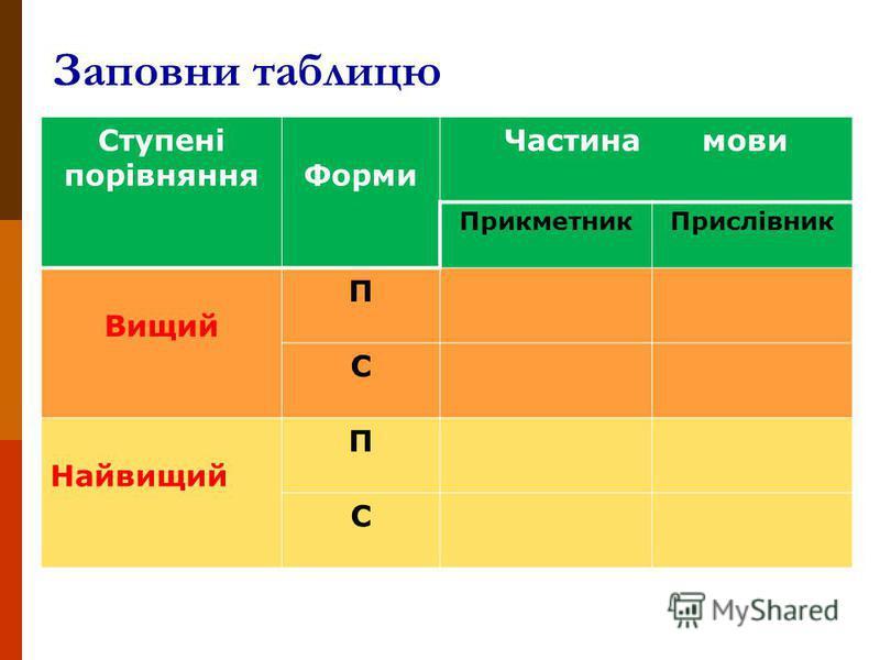 Заповни таблицю Ступені порівнянняФорми Частина мови ПрикметникПрислівник Вищий П С Найвищий П С