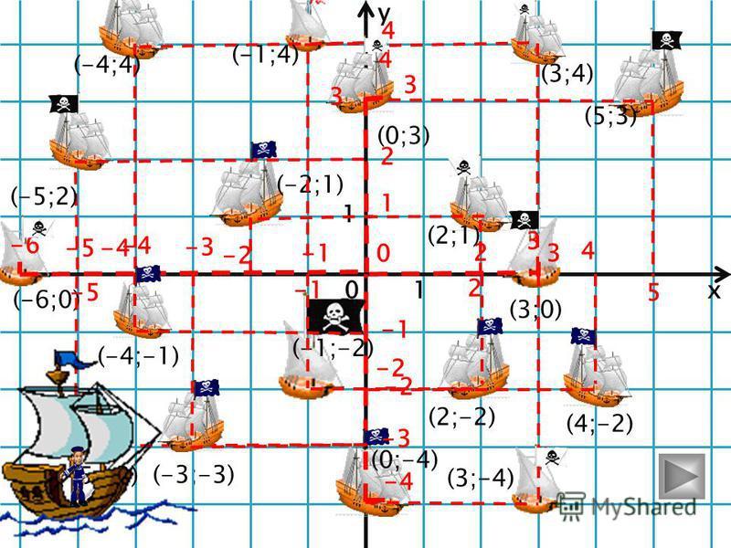 y x 0 1 1 (-1;-7)(4;8)(-3;-2) (6;0)(-5;4) (-8;0) (0;-7)(0;8) (0;4)(0;4) (0;-2) (0;-5) Ветер по морю гуляет И кораблик подгоняет; Он бежит себе в волнах На раздутых парусах… Но что это на линии горизонта? Поднять команду на борт