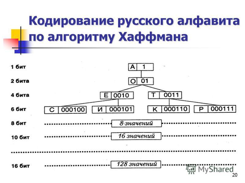 20 Кодирование русского алфавита по алгоритму Хаффмана