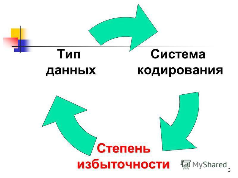 3 Система кодирования Степеньизбыточности Тип данных