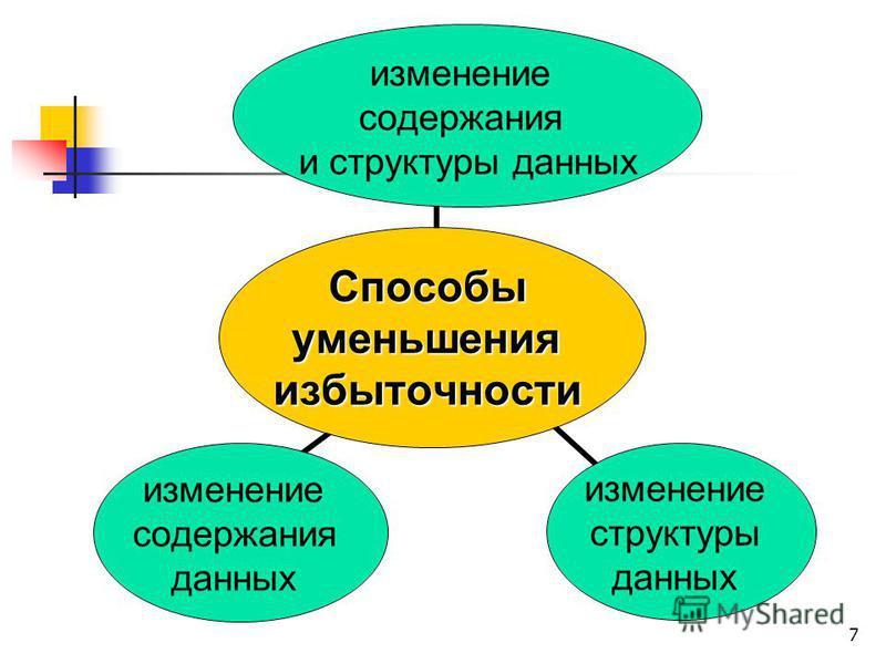 7 Способыуменьшенияизбыточности изменение содержания и структуры данных изменение структуры данных изменение содержания данных