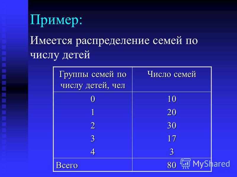Пример: Имеется распределение семей по числу детей Группы семей по числу детей, чел Число семей 01234102030173 Всего 80