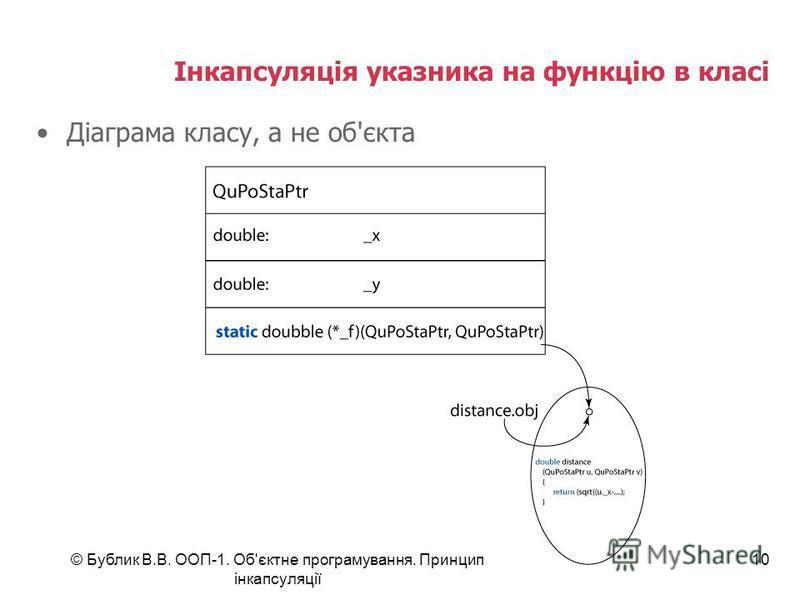 © Бублик В.В. ООП-1. Об'єктне програмування. Принцип інкапсуляції 10 Інкапсуляція указника на функцію в класі Діаграма класу, а не об'єкта