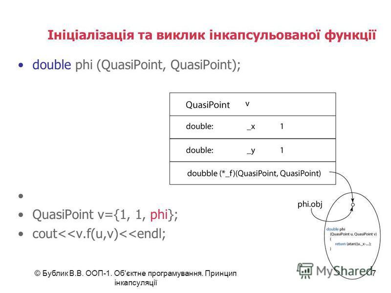© Бублик В.В. ООП-1. Об'єктне програмування. Принцип інкапсуляції 7 Ініціалізація та виклик інкапсульованої функції double phi (QuasiPoint, QuasiPoint); QuasiPoint v={1, 1, phi}; cout<<v.f(u,v)<<endl;