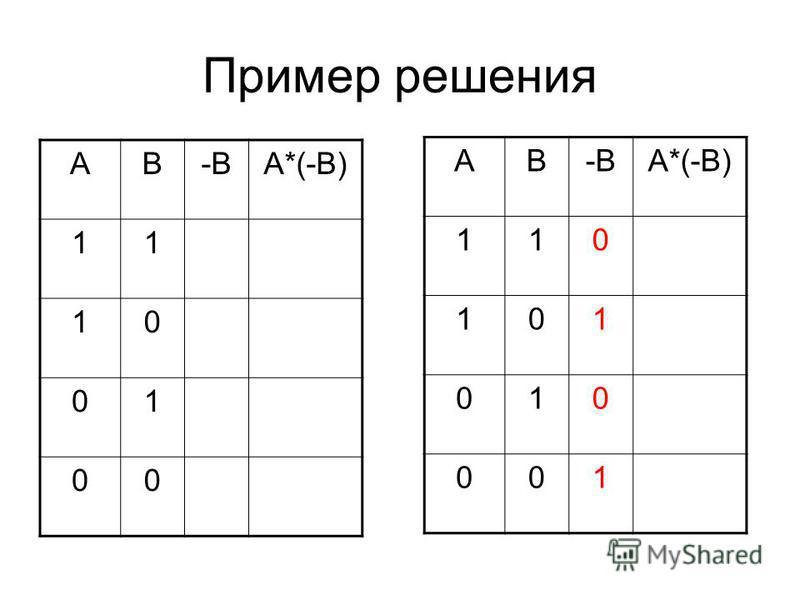 Пример решения АВ-ВА*(-В) 11 10 01 00 АВ-ВА*(-В) 110 101 010 001