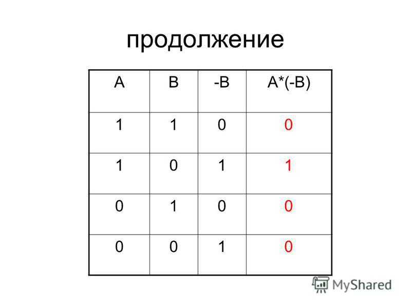продолжение АВ-ВА*(-В) 1100 1011 0100 0010