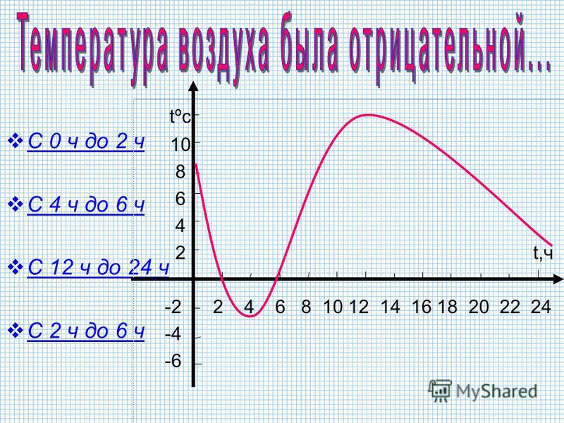 С 2 ч до 6 ч и с 12 ч до 24 ч С 0 ч до 2 ч и с 6 ч до 24 ч С 4 ч до 6 ч и с 12 ч до 24 ч tºc 10 8 6 4 2 t,ч -2 2 4 6 8 10 12 14 16 18 20 22 24 -4 -6