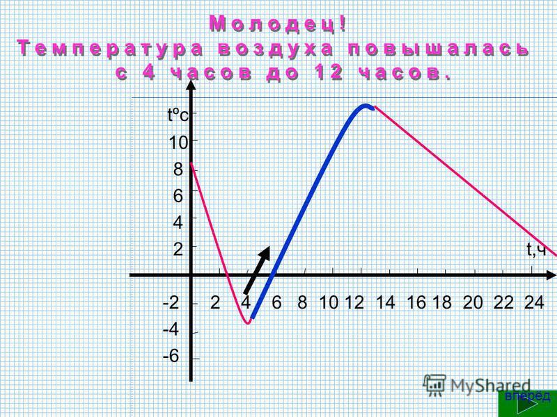 Правильно! Днём температура воздуха была равна 12º С tºc 10 8 6 4 2 t,ч -2 2 4 6 8 10 12 14 16 18 20 22 24 -4 -6 вперёд