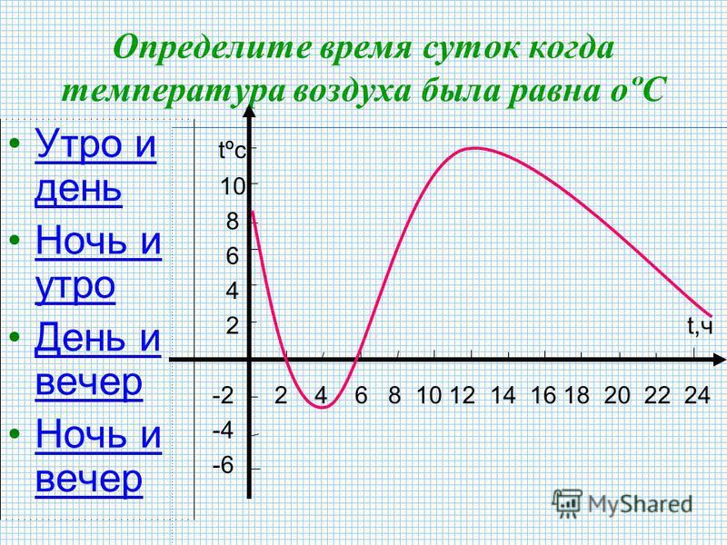 Какая была температура воздуха в 20 часов ? -6º-6º 8º8º 1º1º tºc 10 8 6 4 2 t,ч -2 2 4 6 8 10 12 14 16 18 20 22 24 -4 -6