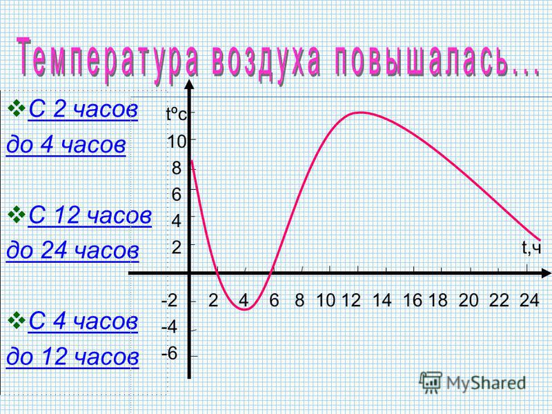 Определите время суток когда температура воздуха была равна 12 º С Утро Ночь День Вечер tºc 10 8 6 4 2 t,ч -2 2 4 6 8 10 12 14 16 18 20 22 24 -4 -6