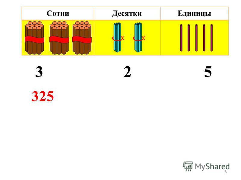 3 2 5 8 Сотни ДесяткиЕдиницы 325