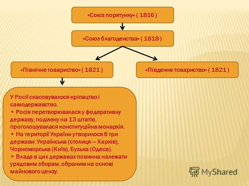 «Союз порятунку» ( 1816 ) «Союз благоденства» ( 1818 ) «Північне товариство» ( 1821 )«Південне товариство» ( 1821 ) У Росії скасовувалося кріпацтво і самодержавство. Росія перетворювалася у федеративну державу, поділену на 13 штатів, проголошувалася