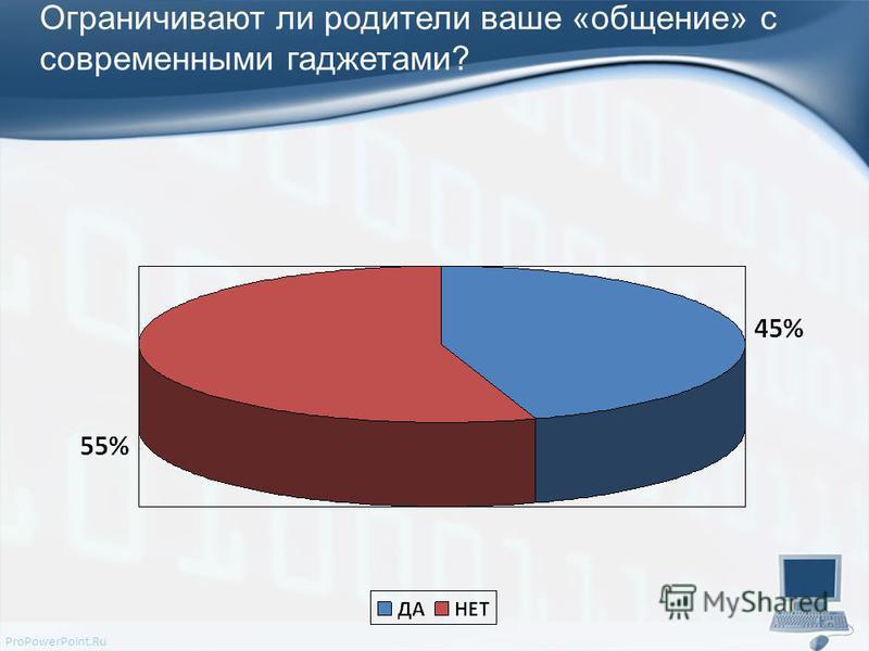 ProPowerPoint.Ru Ограничивают ли родители ваше «общение» с современными гаджетами?