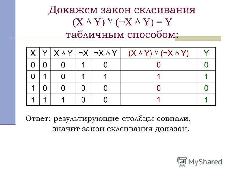 Докажем закон склеивания (X ٨ Y) ۷ (¬X ٨ Y) = Y табличным способом: Ответ: результирующие столбцы совпали, значит закон склеивания доказан. XYX ٨ Y¬X¬X¬X ٨ Y(X ٨ Y) ۷ (¬X ٨ Y)Y 0001000 0101111 1000000 1110011