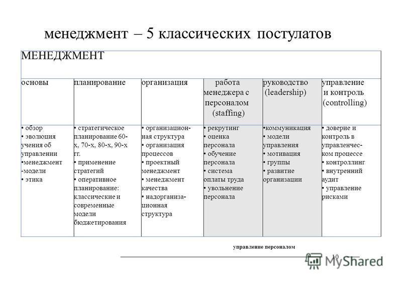 МЕНЕДЖМЕНТ основы планирование организация работа менеджера с персоналом (staffing) руководство (leadership) управление и контроль (controlling) обзор эволюция учения об управлении менеджмент -модели этика стратегическое планирование 60- х, 70-х, 80-