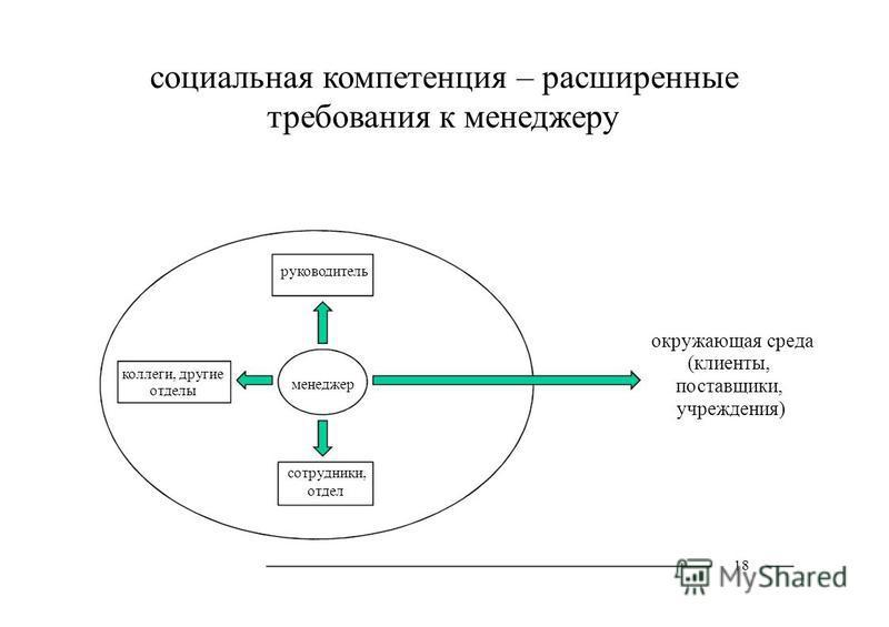 менеджер коллеги, другие отделы социальная компетенция – расширенные требования к менеджеру руководитель окружающая среда (клиенты, поставщики, учреждения) сотрудники, отдел 18