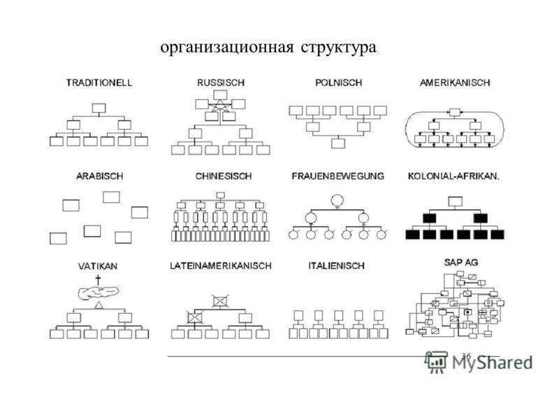 организационная структура 36