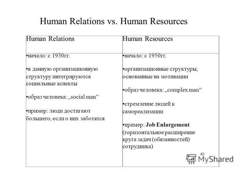 Human RelationsHuman Resources начало: с 1930 гг. в данную организационную структуру интегрируются социальные аспекты образ человека: social man пример: люди достигают большего, если о них заботятся начало: с 1950 гг. организационные структуры, основ