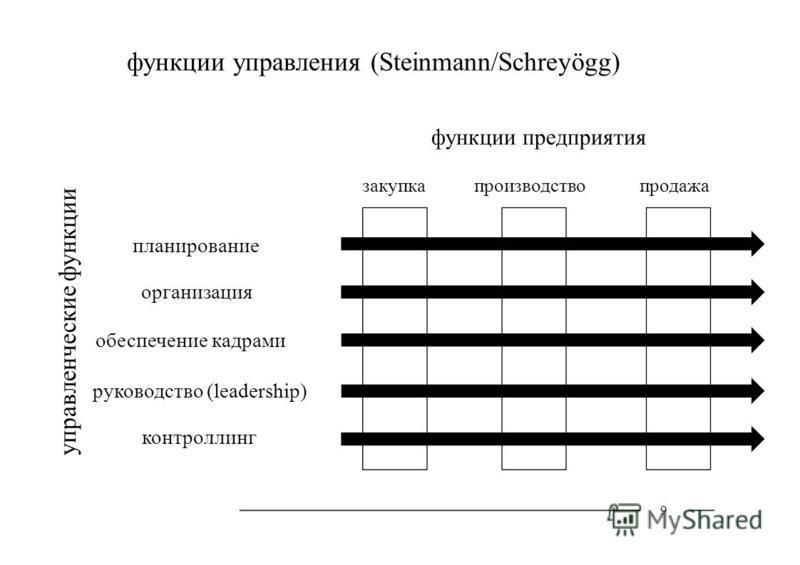 управленческие функции функции управления (Steinmann/Schreyögg) функции предприятия планирование организация обеспечение кадрами руководство (leadership) контроллинг 9 закупка производство продажа