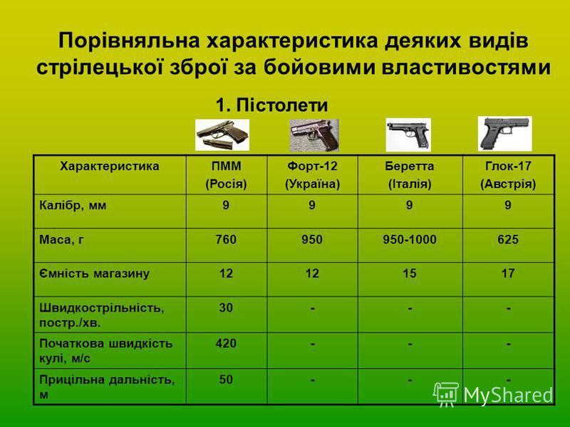 Порівняльна характеристика деяких видів стрілецької зброї за бойовими властивостями 1. Пістолети ХарактеристикаПММ (Росія) Форт-12 (Україна) Беретта (Італія) Глок-17 (Австрія) Калібр, мм9999 Маса, г760950950-1000625 Ємність магазину12 1517 Швидкострі