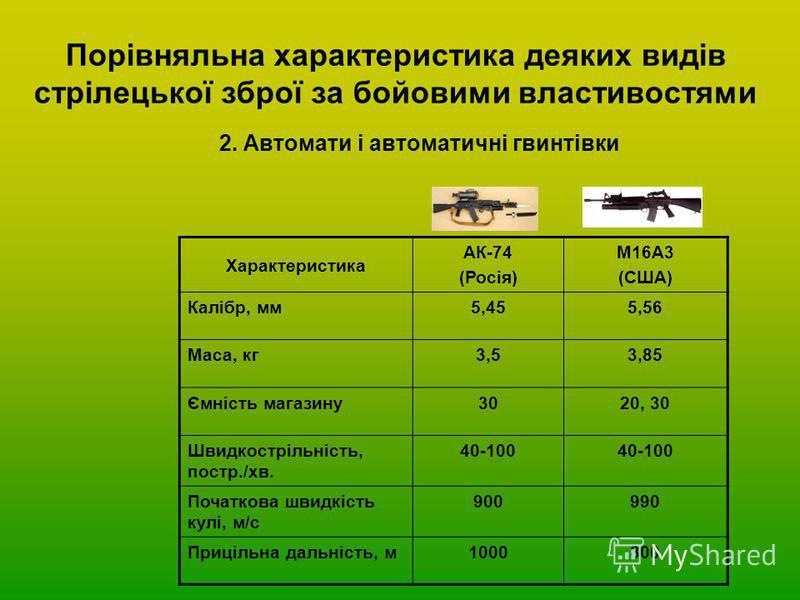 Порівняльна характеристика деяких видів стрілецької зброї за бойовими властивостями 2. Автомати і автоматичні гвинтівки Характеристика АК-74 (Росія) М16А3 (США) Калібр, мм5,455,56 Маса, кг3,53,85 Ємність магазину3020, 30 Швидкострільність, постр./хв.