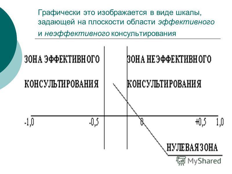 Графически это изображается в виде шкалы, задающей на плоскости области эффективного и неэффективного консультирования
