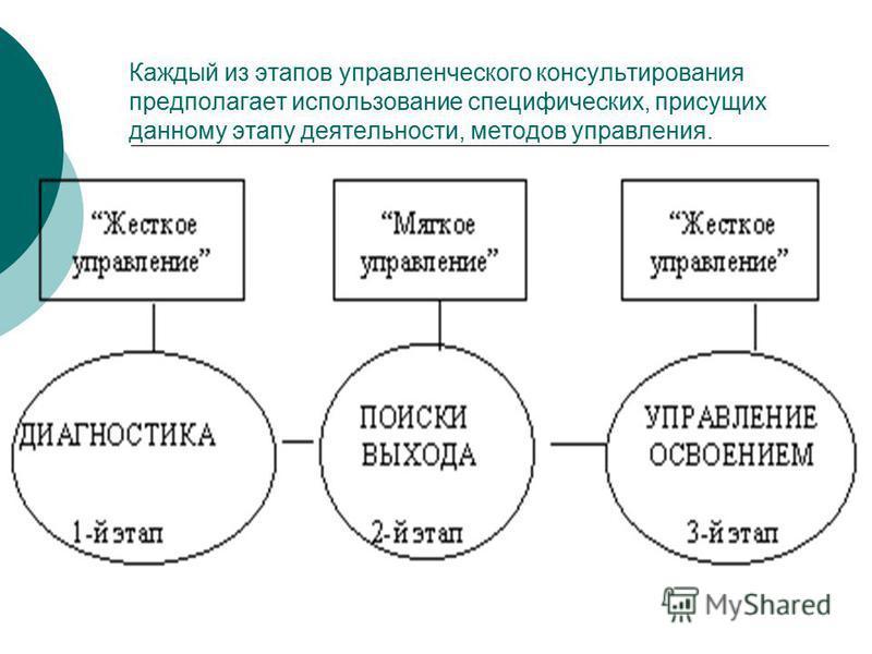 Каждый из этапов управленческого консультирования предполагает использование специфических, присущих данному этапу деятельности, методов управления.