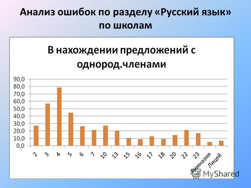 Анализ ошибок по разделу «Русский язык» по школам