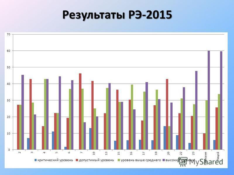Результаты РЭ-2015