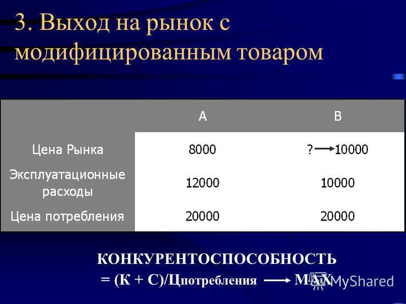 3. Выход на рынок с модифицированным товаром КОНКУРЕНТОСПОСОБНОСТЬ = (К + С)/Ц потребления MAX