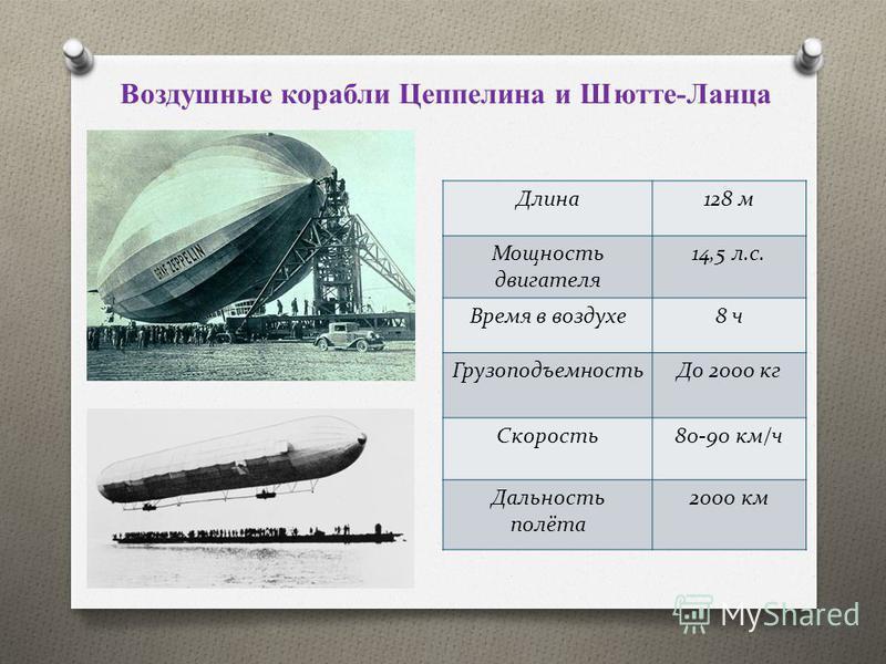 Воздушные корабли Цеппелина и Шютте-Ланца Длина 128 м Мощность двигателя 14,5 л.с. Время в воздухе 8 ч Грузоподъемность До 2000 кг Скорость 80-90 км/ч Дальность полёта 2000 км