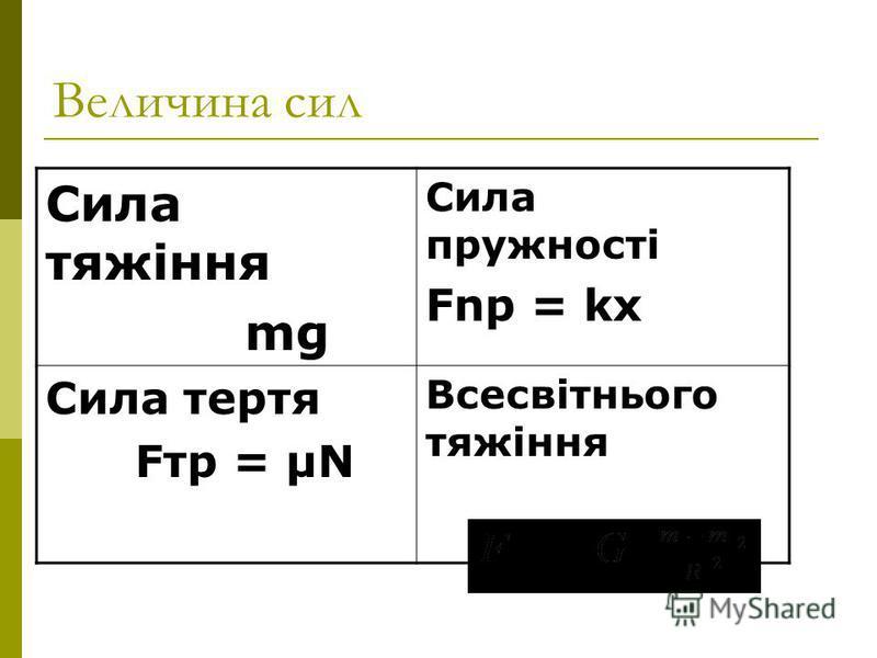 Величина сил Сила тяжіння mg Сила пружності Fnp = kx Сила тертя Fтр = μN Всесвітнього тяжіння