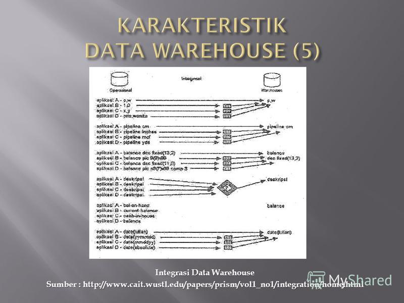 Integrasi Data Warehouse Sumber : http://www.cait.wustl.edu/papers/prism/vol1_no1/integration/home.html