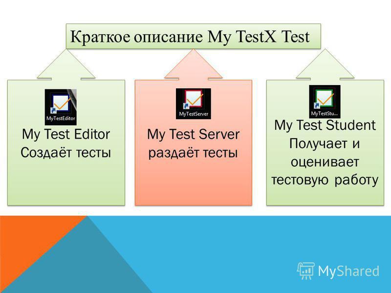 Краткое описание My TestX Test My Test Editor Создаёт тесты My Test Editor Создаёт тесты My Test Server раздаёт тесты My Test Server раздаёт тесты My Test Student Получает и оценивает тестовую работу My Test Student Получает и оценивает тестовую рабо