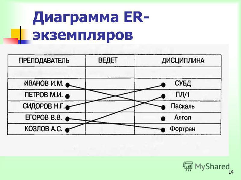 14 Диаграмма ER- экземпляров