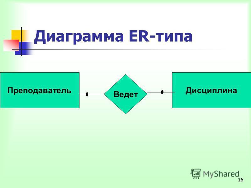 16 Диаграмма ER-типа Преподаватель Дисциплина Ведет Преподаватель