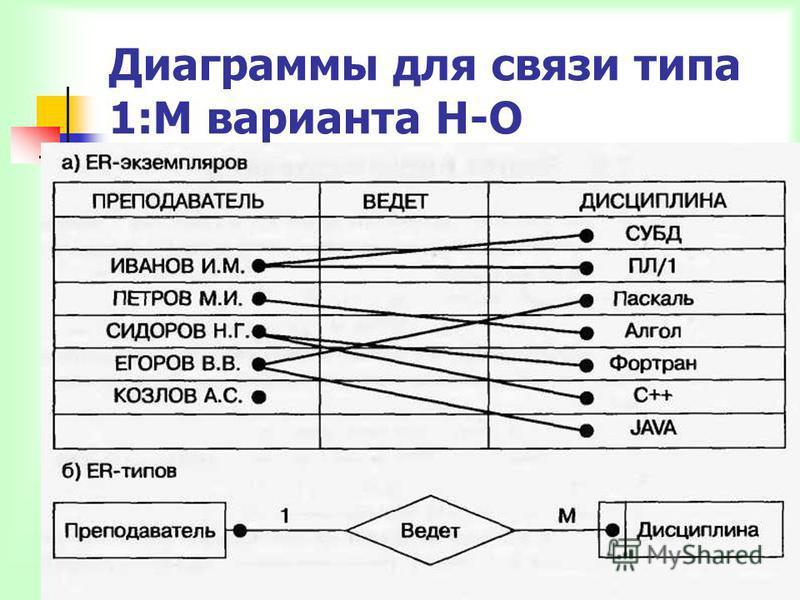 20 Диаграммы для связи типа 1:М варианта Н-О