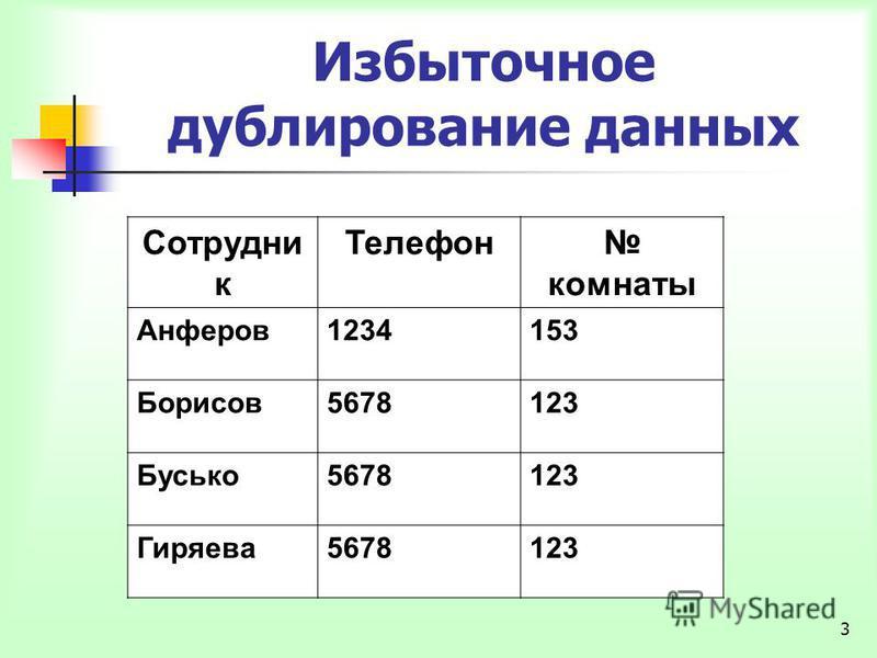 3 Избыточное дублирование данных Сотрудни к Телефон комнаты Анферов 1234153 Борисов 5678123 Бусько 5678123 Гиряева 5678123