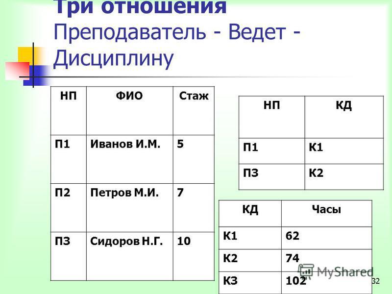 32 Три отношения Преподаватель - Ведет - Дисциплину НПФИОСсстаж П1Иванов И.М.5 П2Петров М.И.7 ПЗСидоров Н.Г.10 НПКД П1К1 ПЗК2 КДЧасы К162 К274 КЗ102