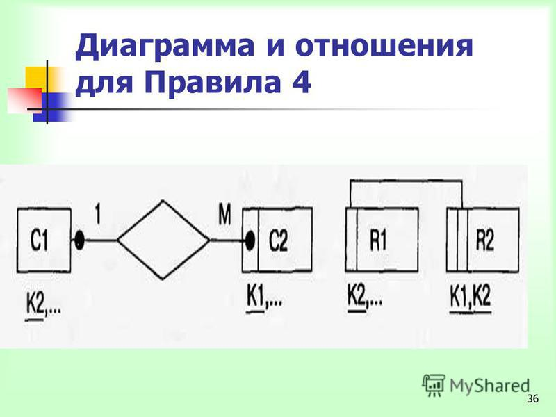 36 Диаграмма и отношения для Правила 4