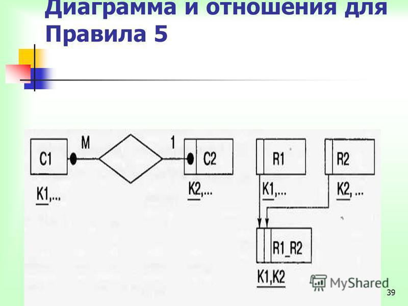 39 Диаграмма и отношения для Правила 5