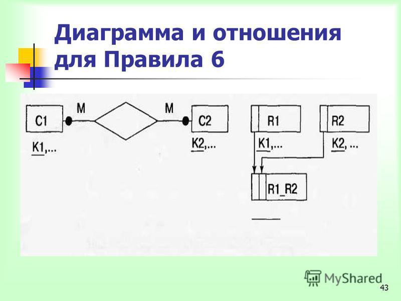 43 Диаграмма и отношения для Правила 6
