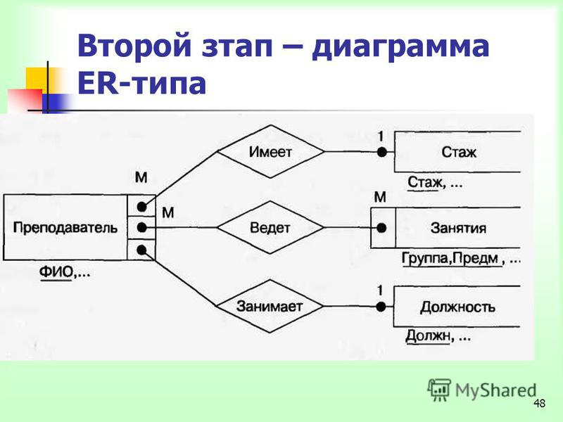48 Второй этап – диаграмма ER-типа