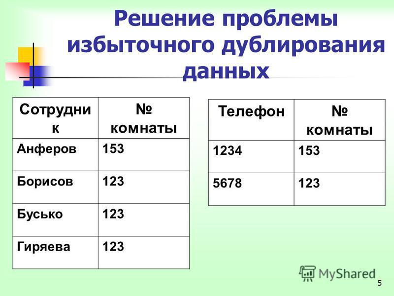 5 Решение проблемы избыточного дублирования данных Сотрудни к комнаты Анферов 153 Борисов 123 Бусько 123 Гиряева 123 Телефон комнаты 1234153 5678123