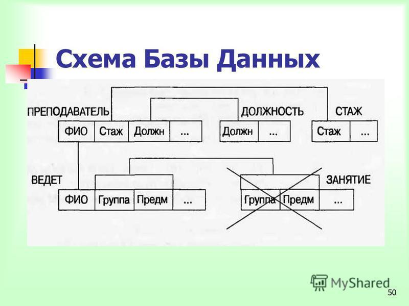 50 Схема Базы Данных