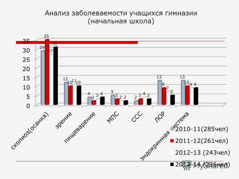 Анализ заболеваемости учащихся гимназии (начальная школа)
