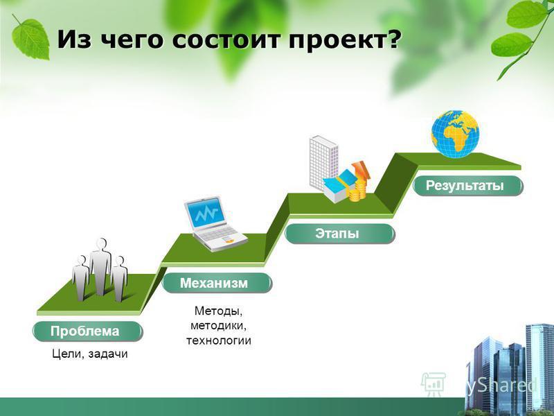 Из чего состоит проект? Проблема Цели, задачи Методы, методики, технологии Механизм Этапы Результаты