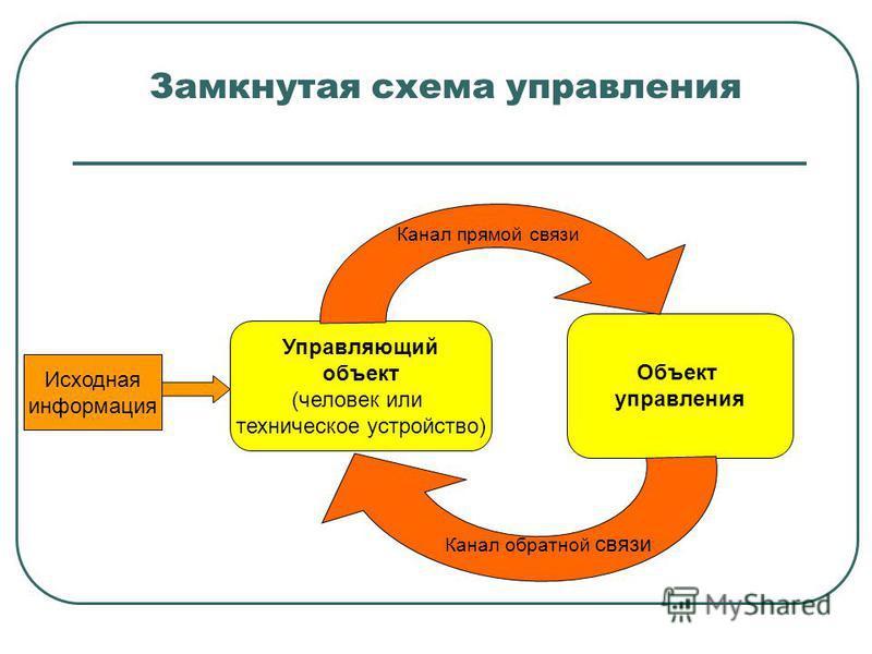 Замкнутая схема управления Управляющий объект (человек или техническое устройство) Исходная информация Объект управления Канал прямой связи Канал обратной связи
