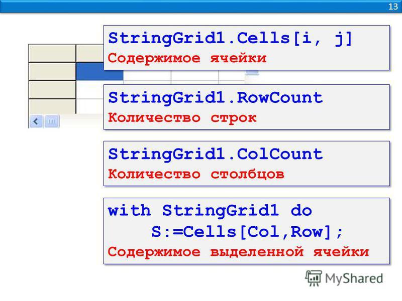 13 StringGrid1.Cells[i, j] Содержимое ячейки StringGrid1.Cells[i, j] Содержимое ячейки StringGrid1. RowCount Количество строк StringGrid1. RowCount Количество строк StringGrid1. ColCount Количество столбцов StringGrid1. ColCount Количество столбцов w