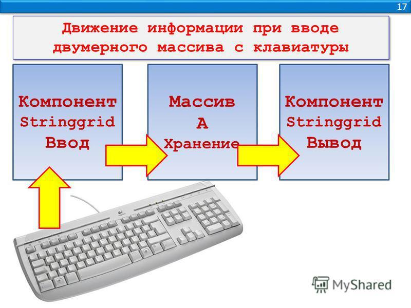 17 Компонент Stringgrid Ввод Массив А Хранение Компонент Stringgrid Вывод Движение информации при вводе двумерного массива с клавиатуры